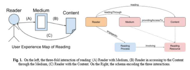 New Publication (June 2019): 'Modelling Changes in Diaries, Correspondence and Authors' Libraries to support research on reading: the READ-IT approach'